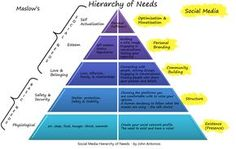 maslow - hierarchy of needs, interesting to see it applied to social media as well as counseling.