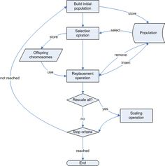 Genetic Algorithm Example Genetic Algorithm By Example, Genetic Algorithms Csci 2300 Introduction To Algorithms Ppt, Introduction To Genetic Algorithms, Introduction To Algorithms, Genetic Algorithm, Regular Expression, Sample Resume, How To Remove, Distance, Blog, Long Distance, Blogging