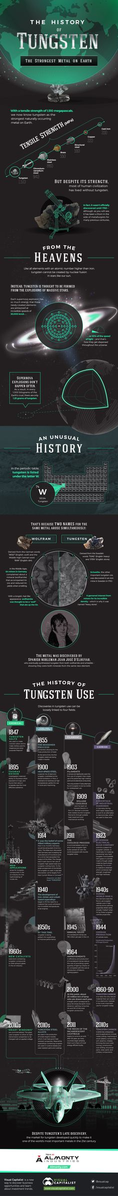 Infographic: The History of Tungsten, the Strongest Natural Metal on Earth