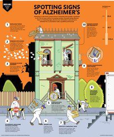 Alzheimer's disease Infographic