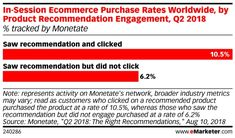 The Impact of Product Recommendations | eMarketer Retail