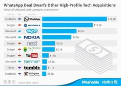 Mashable infographic examining relative value of major tech acquisitions in the last few years helps place new media companies' future trajectories in focus. Social Media Roi, Social Web, Social Media Marketing, Digital Marketing, Facebook 1, Facebook Instagram, Microsoft, Dollar, Tumblr