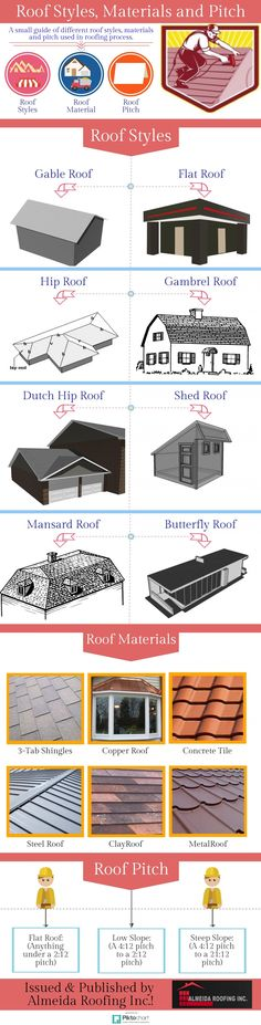 Roof Styles, Materials and Pitch. Info graphics to show different types of  roofs. #PhoenixRoofers #RoofersInPhoenix