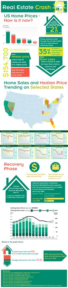 Real Estate Crash Review Infographic