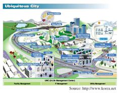 1000 Images About Smart City On Pinterest Smart City