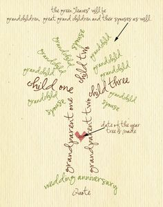 Custom Family Tree Typography by lesleygracedesigns on Etsy Family Tree Photo, Family Tree Art, Dates Tree, Empathy Quotes, 60 Wedding Anniversary, 50th Anniversary Gifts, Anniversary Ideas, Typography Art, Lettering