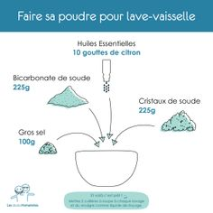 Comment remplacer la poudre du lave-vaisselle ? Une recette alternative écologique DIY - via Les écoloHumanistes Diy Cleaning Products, Cleaning Hacks, Diy Organisation, Homemade Cosmetics, Cleaners Homemade, Green Cleaning, Green Life, Ecology, Clean House