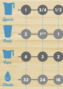 Doubling a recipe or cutting one in half. Kitchen Conversions Cheat Sheet | World Market
