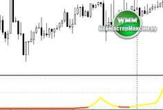 Индикатор Trend Filter - для торговли на Форекс