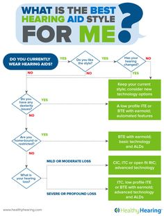 Are you considering #hearing aids but not sure where to start? Try using this simple, but informative flow chart to figure out the right style for you!