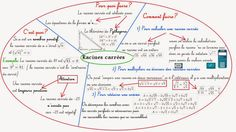 Cours de Mathématiques en Mandala/Carte mentale: Calcul-Troisième