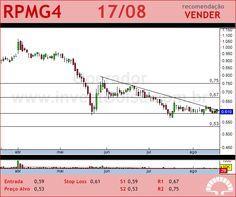 PET MANGUINH - RPMG4 - 17/08/2012 #RPMG4 #analises #bovespa