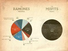 music statistics