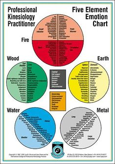 Identifying Emotions Chart | Every human problem has an emotional aspect. Identifying and resolving ... #AcupunctureUses