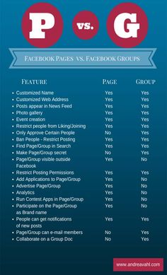 Wondered whether a Facebook Page vs Group is better for your business?  Here's the lowdown to help you decide whether one, or both, are better for you.