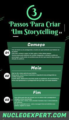Writer Tips, Book Writing Tips, Writing Process, E-mail Marketing, Digital Marketing Strategy, Marketing Sensorial, Teaching Channel, Dramatic Play Centers, Script Writing