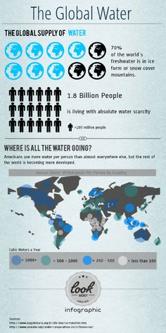 Do you have any solution to prevent water waste?