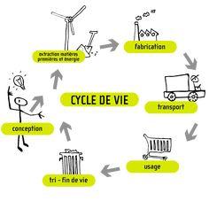 L'éco-conception, les concepts - Pôle Eco conception