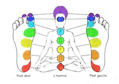 ∆ Chakras...Chakras on the feet... repinned by http://Reiki-Master-Training.com