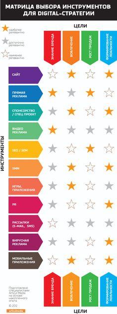 Articul Media Group: digital, стратегии, креатив, SMM, мобильный маркетинг, создание и поддержка веб-проектов, мобильные приложения - Интересный блог