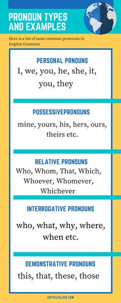 8 Parts Of Speech Definition And Examples Practice English Grammar, English Grammar Tenses, English Grammar Worksheets, English Vocabulary Words, English Language Learners, Learn English Words, English Phrases, Pronoun Grammar, Teaching Pronouns