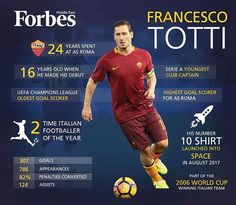 Italian soccer legend @Francescototti hung up his boots after more than two decades as one of the top players in world soccer. Nonetheless, the King of Rome – as dubbed by the AS Roma fans – leaves a legacy that is shown through an exceptional record of achievements.  #infographics by @skhoteit  #ForbesMiddleEast #infographic #Football #Soccer #ACMillan #Rome #Italy #Rome #SportsPlayer #Athrlitics #FIFA #ASRoma #Stadium #Bestaplayer #championsleague #kick #Boots #Achievement…