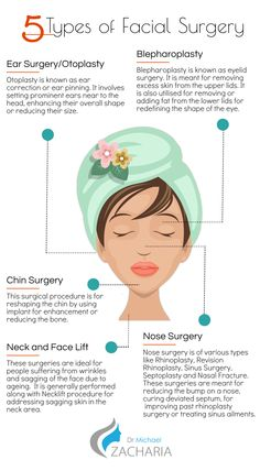 Facial Surgeries are very famous among peoples who want better look and confidence. There can be different types of facial surgeries you can choose from. Top five facial surgeries are described in this info-graphic.