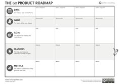 The GO product roadmap is an agile, goal-oriented product planning tool. It enables you to effectively describe how your product is likely to grow. 6 Sigma, Innovation Strategy, Innovation Models, Design Thinking Process, Business Model Canvas, Life Map, Business Analyst, Digital Strategy, Business Plan Template