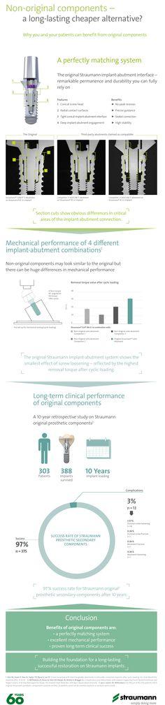 Infographic: Non-original components - a long-lasting cheaper alternative?  #straumann #dental #implants