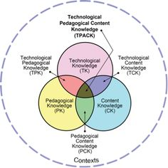 Technology Integration - Content, Pedagogy and Technology Knowledge ~ Educational Technology and Mobile Learning Instructional Coaching, Instructional Technology, Instructional Design, Educational Technology, Instructional Strategies, Learning Theory, 21st Century Learning, La Formation, Technology Integration