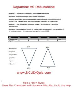 What's the Difference Between Dopamine and Dobutamine? These two common medications are ones you should be able to quickly separate. Our Free Cheatsheet will help you quickly understand the difference. Oncology Nursing, Cardiac Nursing, Pharmacology Nursing, Nicu Nursing, Nursing Assessment, Nursing Degree, Nursing School Tips, Nursing Notes, Nursing Tips