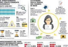 http://www.lastampa.it/2017/02/12/italia/cronache/furti-e-ricatti-i-file-pirata-svuotano-le-aziende-italiane-M8N0ZDGpDrD72MMcGMP38J/pagina.html