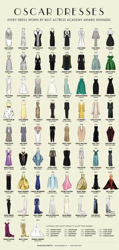 Every Oscar dress worn by every best actress winner infographic - Red Carpet - ShortList Magazine