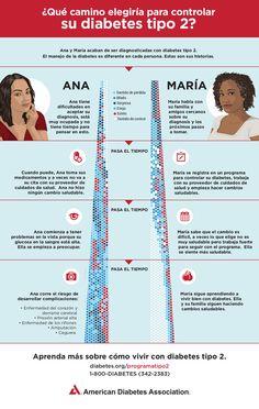 #Infografía: cómo reaccionar después de un diagnóstico de #diabetes tipo 2 #DMD