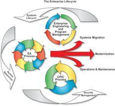The Entreprise Lifecycle / Cycles de vie de l'Entreprise selon le FEAF | Le défi éternel de la complexité des systèmes