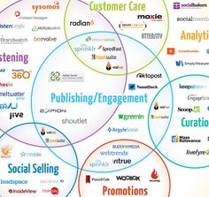 Un guide complet sur les Social Media Management Software - MediasSociaux. Inbound Marketing, Business Marketing, Internet Marketing, Online Marketing, Social Media Management Software, Social Media List, Le Social, Infographic Software, Infographics