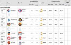 Aquí las predicciones para hoy en la #ChampionsLeague! #PrediccionesDeportivas #ApuestasDeportivas