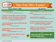 Разом з Speak  вчимо, повторюємо, закріпляємо English Tenses! Цього тижня розбираємо майбутній час, а саме Future Simple і конструкцію Be going to. Вправи тут: http://www.englishpage.com/verbpage/verbs18.htm