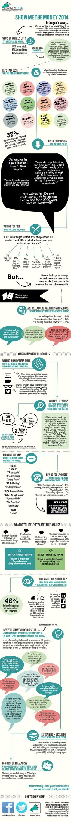Show Me The Money 2014... the results #writing #freelance