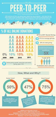 fundraising infographic : Peer-to-peer fundraising stats from Blackbaud