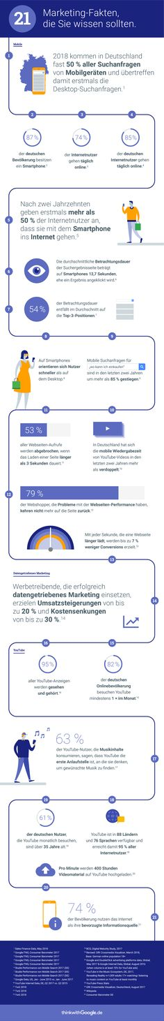 21 Marketing-Fakten Internet, Marketing, Infographic, Social Media, Info Graphics, Target Audience, Interesting Facts, Things To Do, Infographics