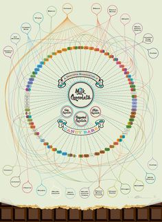 A look at almost every #CandyBar ever made in this visual #Kaleidoscope - Discover more in this #infographic - http://finedininglovers.com/blog/food-drinks/food-infographic-candy/