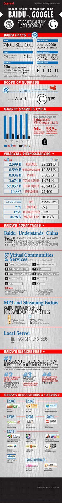 The battle between Baidu and Google. #China Webmarketing