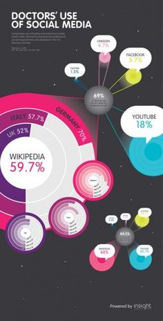 Doctors use of Social Media :: Insight Research Group surveyed 300 primary care doctors in the first quarter of this year, drawing equal numbers from Germany, Italy and the UK.    The agency found 69% of physicians said they used some form of social media for work, and 60% said they used Wikipedia professionally.    After Wikipedia, the most popular sites were YouTube (used professionally by 18% of respondents), Facebook (5.7%), LinkedIn (4.7%) and Twitter (1.3%).