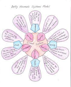 nursing theory and nursing practice - Yahoo Image Search Results Nursing Theory, Fundamentals Of Nursing, Image Search