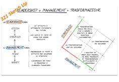 321_SKETCH UP_Leadership + Management = Trasformazione