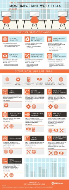 The 10 Most Important Work Skills in 2020 #Infographic #workskills