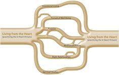 6 Heart Virtues | WingMakers