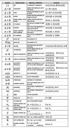 Check Out this Free #MCAT Math Study Guide Cheat Sheet