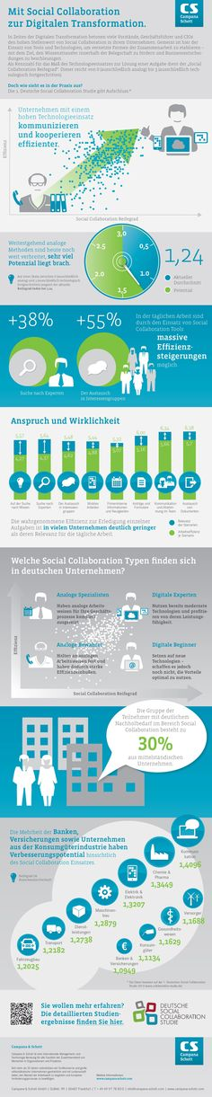Social Collaboration: Potenzial vernetzter Zusammenarbeit längst nicht ausgeschöpft